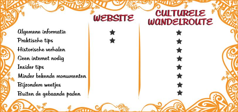Tabel Culturele Wandelroute